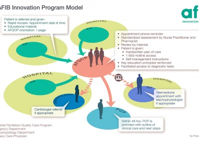 AFIB Innovation Program